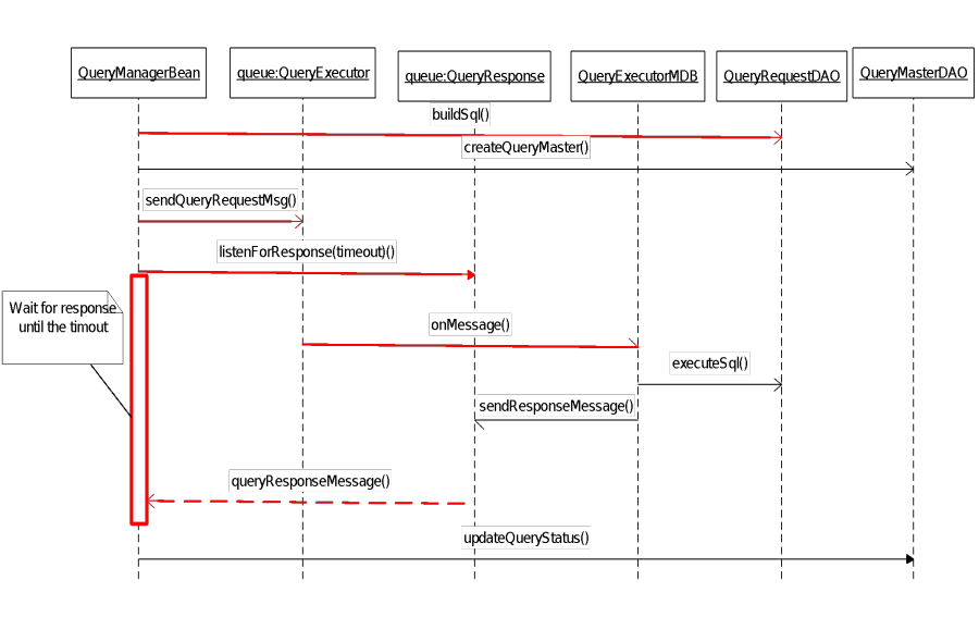 Crc Query Execution Using Queue Model Server Cells Architecture